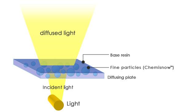 Application Lcd Light Diffusion Fine Particles Soken
